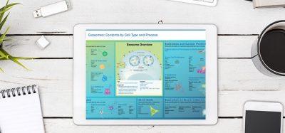 Bio-techne asset10