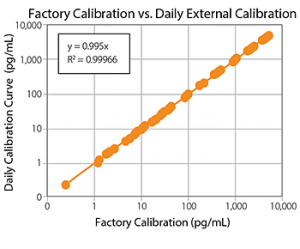 Figure 4 Simple Plex cartridge factory calibration compared to daily in-lab calibration. When you scan the cartridge barcode, it gives Ella the factory-calibrated standard curve for your assays.